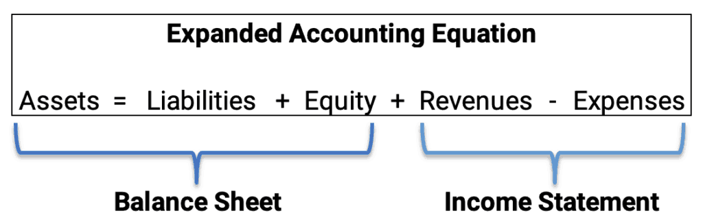 Expanded Accounting Equation