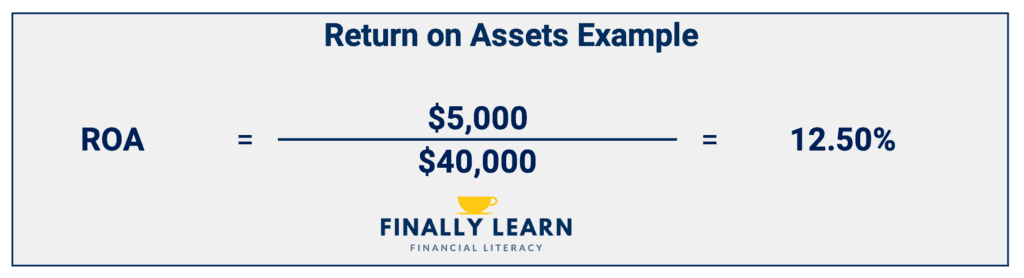 return on assets example